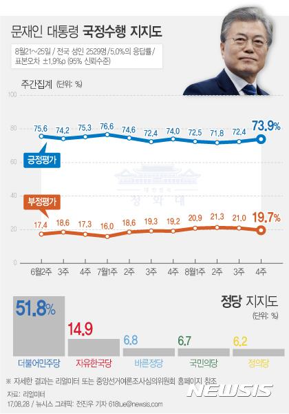 【서울=뉴시스】전진우 기자 = 리얼미터가 지난 8월21~25일 전국 19세 이상 남녀 2529명을 대상으로 조사해 28일 발표한 여론조사 결과에 따르면 문재인 대통령의 지지율은 전주 대비 1.5%포인트 상승한 73.9%를 기록했다.  618tue@newsis.com