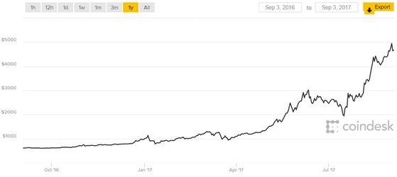 비트코인 가격. 자료: 코인데스크