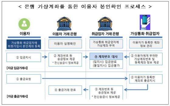 자료: 금융위원회