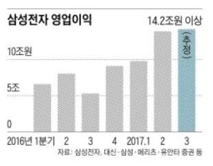 반도체 영업이익만 10조..삼성전자 3분기도 신기록 행진 #조선일보