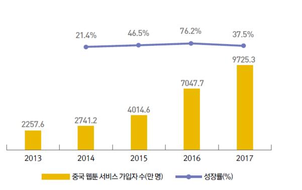 중국 웹툰 플랫폼 이용자 수 및 성장률 변화. /자료=아이리서치, 한국콘텐츠진흥원 제공