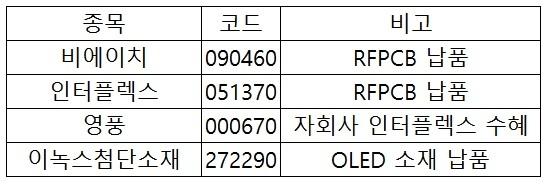 [표=아이폰X 관련 국내 부품수혜주]