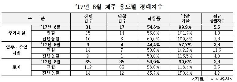 2017년 8월 제주지역 용도별 경매지수. (지지옥션 제공) © News1