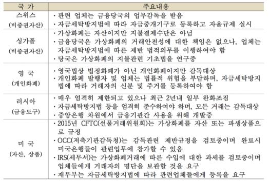 세계 주요국 가상화폐 감독 현황/허쉰커지,한국은행 베이징사무소