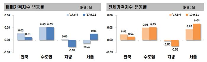 [자료제공 = 한국감정원]