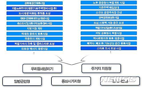 【서울=뉴시스】다양한 사업모델(예시)과 다섯 가지 뉴딜사업 유형 (제공=국토교통부)