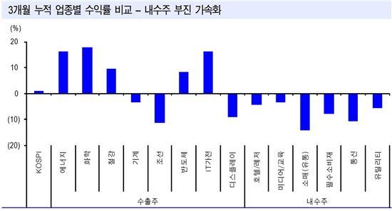 자료:신한금융투자