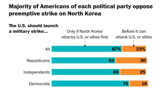 워싱턴포스트 설문조사. 응답자의 67%가 북한에 대한 선제 공격에 반대했다. [사진=워싱턴포스트 홈페이지 캡처]