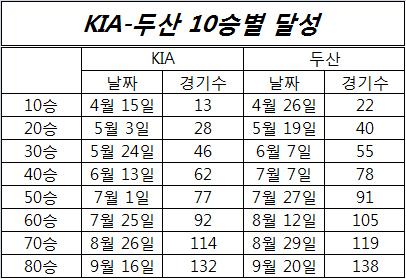 두산과 KIA의 시즌 10승별 달성 기록. 두산의 매서운 추격을 파악할 수 있다.