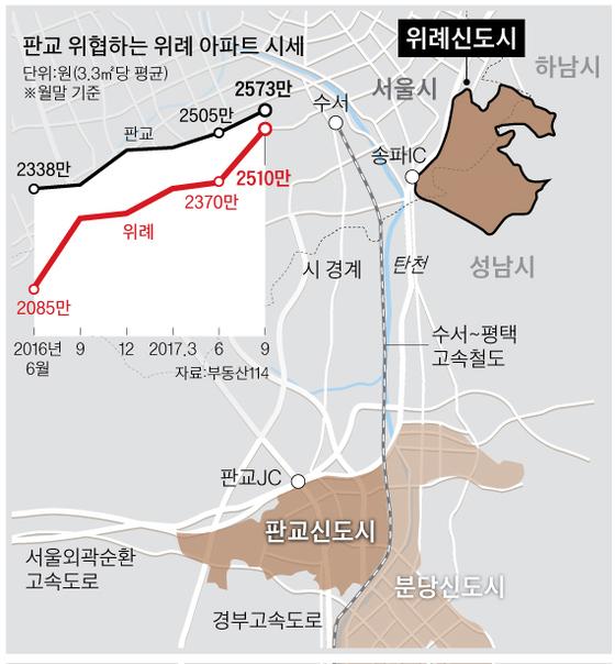 [그래픽=박춘환 기자 park.choonwhan@joongang.co.kr]