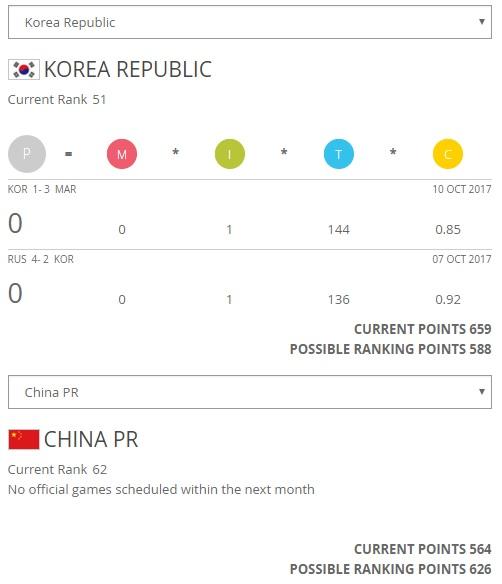 한국 축구가 10월 19일 세계랭킹에서 중국보다 밑에 놓이게 된다.