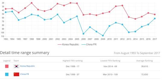 한국 축구는 FIFA 랭킹에서 중국보다 항상 우위를 점해왔다.