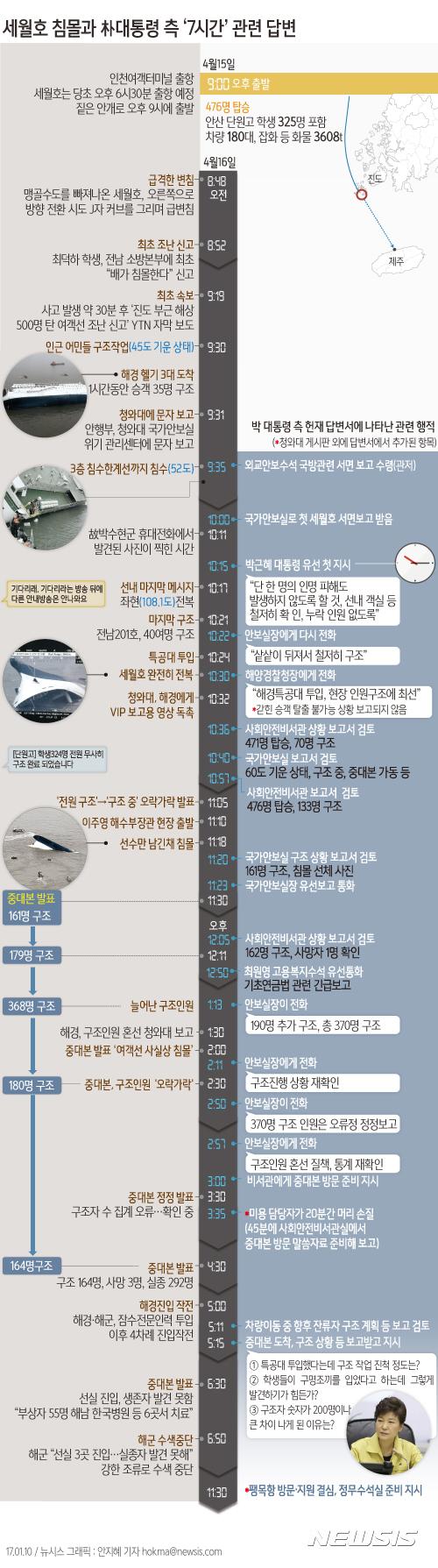 【서울=뉴시스】안지혜 기자 = 박 대통령 대리인단은 10일 열린 3차 변론에서 A4용지 16장 분량의 '세월호 7시간'에 대한 답변을 내놨다.  hokma@newsis.com