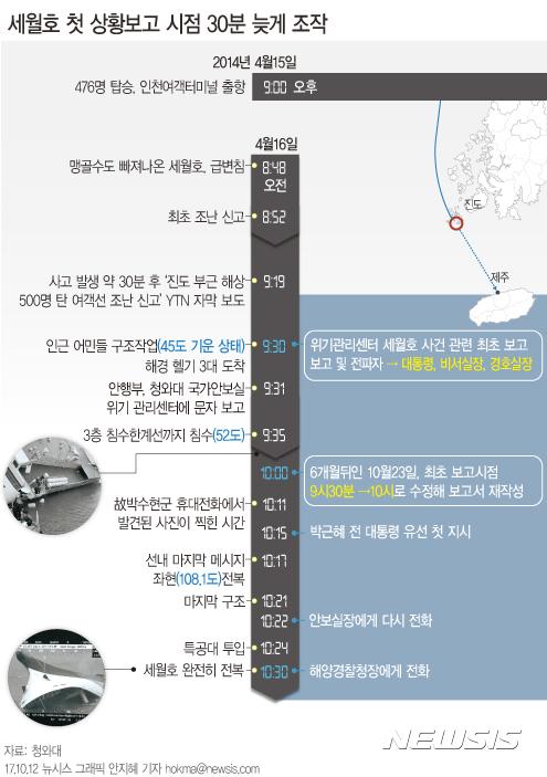 【서울=뉴시스】안지혜 기자 = 청와대는 박근혜 정부가 2014년 4월16일 발생한 세월호 사고와 관련한 문서 등을 불법적으로 조작한 정황이 담긴 문서를 발견했다고 12일 밝혔다. hokma@newsis.com