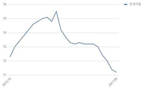 최근 2년간 서울 아파트 전세가율. /자료=KB국민은행