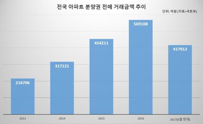 전국 아파트 분양권 전매 거래금액 추이. [자료=국토부]