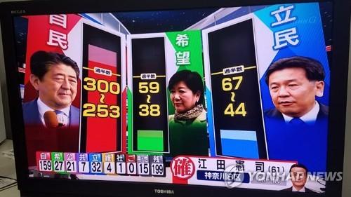 (도쿄=연합뉴스) 김정선 특파원 = 일본 총선일인 22일 NHK가 오후 8시 투표가 종료된 이후 출구조사 결과를 전하고 있다. 2017.10.22      jsk@yna.co.kr