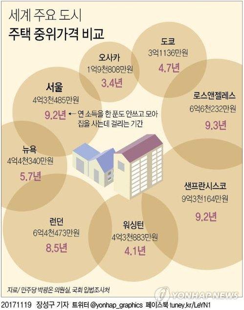 [그래픽] 세계 주요 도시 주택 중위가격 비교