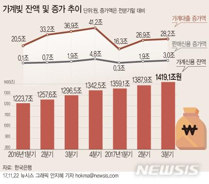 【서울=뉴시스】안지혜 기자 = 한국은행이 22일 발표한 '3분기중 가계신용'에 따르면 올 3분기 가계신용 잔액은 1419조1000억원으로 전분기 보다 31조2000억원 증가했다.  hokma@newsis.com