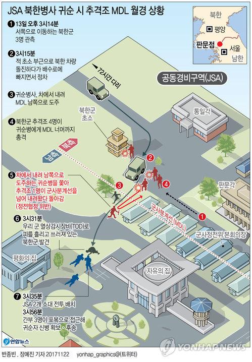 [그래픽] JSA 북한병사 귀순 시 추격조 MDL 월경 상황
