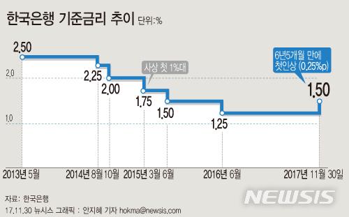 【서울=뉴시스】안지혜 기자 = 한은 금융통화위원회는 30일 6년5개월만에 기준금리를 1.50%로 0.25%p 인상했다.hokma@newsis.com