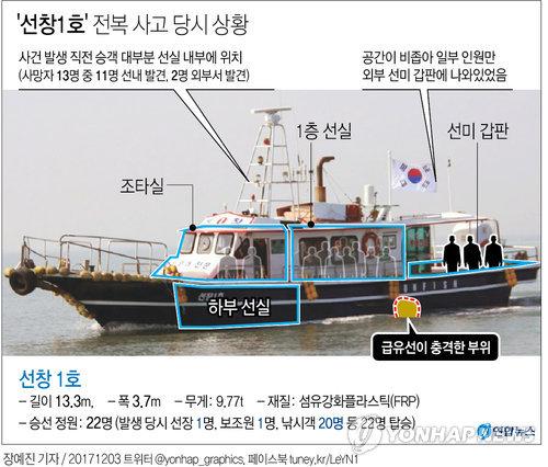 [그래픽] '선창1호' 전복 사고 당시 상황