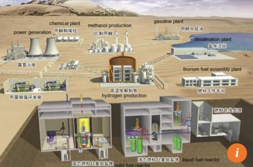 중국이 고비사막에 건설할 용융염 원자로 홍콩 사우스차이나모닝포스트(SCMP)