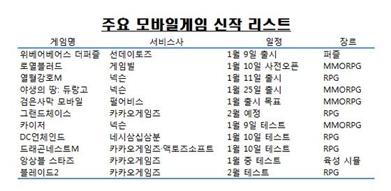 #게임 ♥ 연초부터 모바일게임 신작 '봇물'..1·2월 출시·테스트 10종