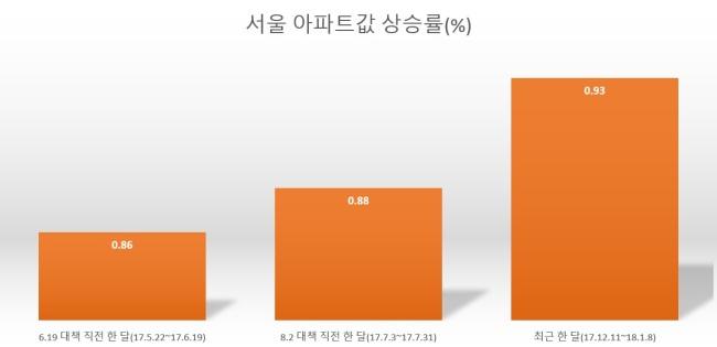 [자료 출처=한국감정원]