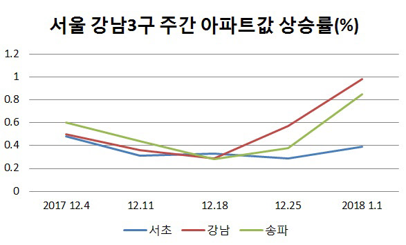 작년 12월 이후 서울 강남3구 주간 아파트값 상승률. /자료=한국감정원