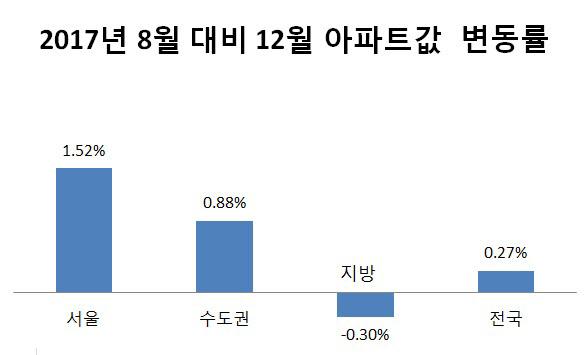 지난해 8월 대비 12월 아파트값 변동률. /자료=한국감정원
