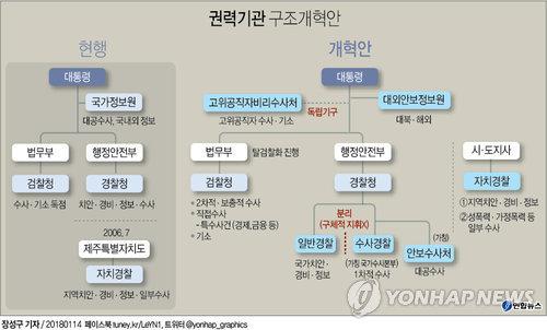 [그래픽] 권력기관 구조개혁안