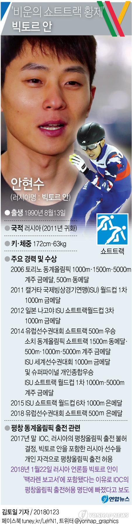 """[그래픽] 러시아 언론 """"빅토르 안, 평창 올림픽 선수 명단서 제외"""" 보도"""