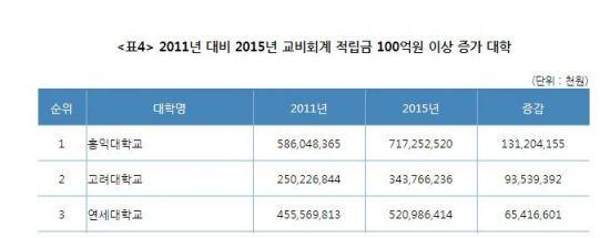 2011년 대비 연세대학교 적립금 증가 추이/사진=대학연구소