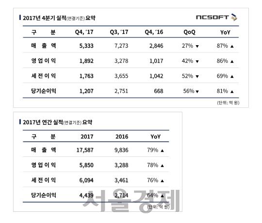 #게임 ♥ '리니지M' 엔씨소프트, 지난해 매출 1조7,587억, 영업익 5,850억
