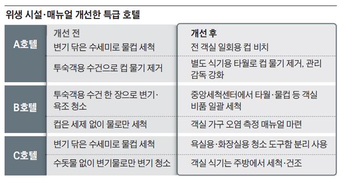 혼쭐났던 특급호텔들, 화장실 청소인력 따로 둔다 #조선일보