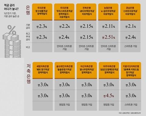 '다시 보자, 적금'.. 시중은행은 우대 금리 챙기면 최대 年 4.7% #조선비즈