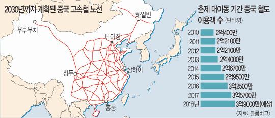 16시간→3시간.. '총알 기차'가 바꿔놓은 中 춘제 #국민일보