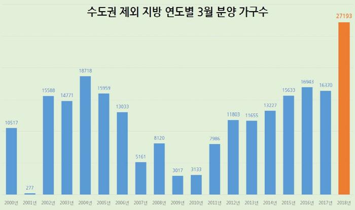 [자료제공: 부동산114]
