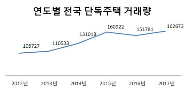 연도별 전국 단독주택 거래량(단위: 건). /자료=국토교통부