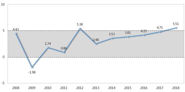 연도별 표준단독주택 가격 상승률(단위: %). /자료=국토교통부