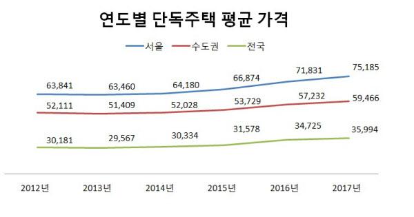 지역별 단독주택 평균 가격 추이(단위:만원) ./자료=KB국민은행