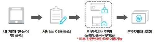 '내계좌 한눈에' 모바일 서비스 이용방법(금감원 보도자료 캡처)