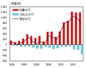 자료/한국은행. © News1