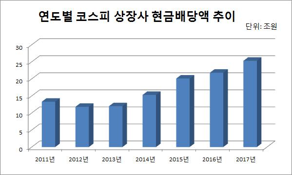 *2017회계연도는 12월 결산 기업 7일까지 공시(중간+결산) 기준, 삼성전자 자사주 소각 효과 제외 (출처: 한국거래소, 전자공시시스템, 에프엔가이드)