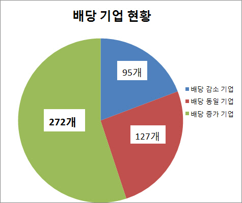 *전년비, 7일 현재까지 공시한 총 494개 기준 (출처: 전자공시시스템, 에프엔가이드, 한국거래소)