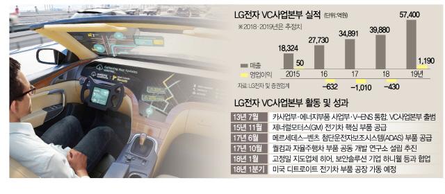 LG전자 텔레매틱스 기술과 고정밀 지도업체 히어의 공동개발이 이뤄졌을 경우 운전자가 경험할 수 있는 상황을 가정한 이미지. 자율주행차가 차선별 실시간 정보를 파악해서 우회 경로로 이동하고 있다./사진제공=LG전자