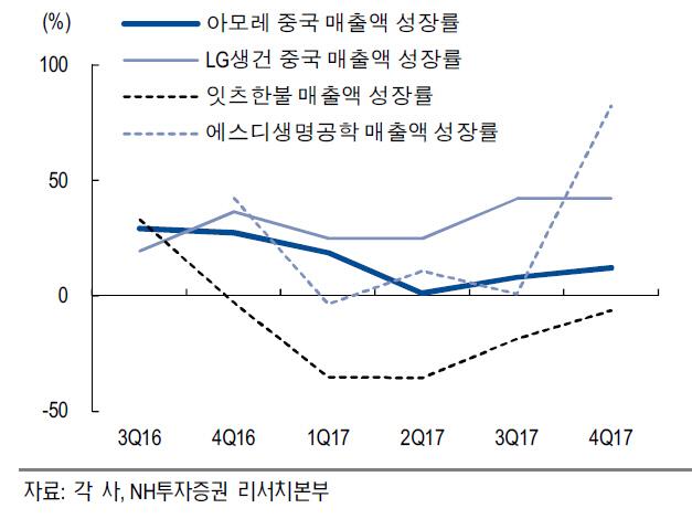 한국 화장품 브랜드 중국 매출액 성장률.