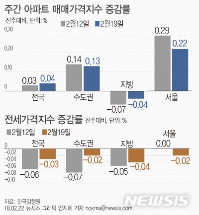 【서울=뉴시스】안지혜 기자 = 22일 한국감정원에 따르면 19일 기준 서울 전세가격은 전주대비 0.02% 하락했다.  hokma@newsis.com