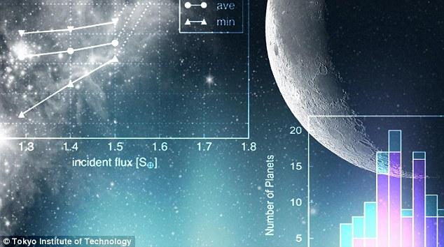 슈퍼지구 후보 중 한 곳은 'K2-155d'로 명명된 행성으로, 지구에서 200광년 거리에 있으며 우리 지구보다 1.6배 크지만, '어머니 별'이 되는 주성의 거주 가능 영역에 속한다고 한다.